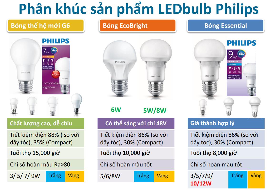 bong-den-led-philips-3-dong-san-pham-led-bulb-cong-suat-nho